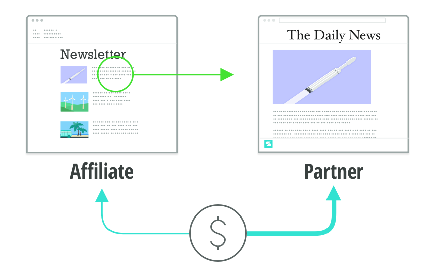 When a newsletter refers you to a Scroll article, both the newsletter curator and partner site receive payment.