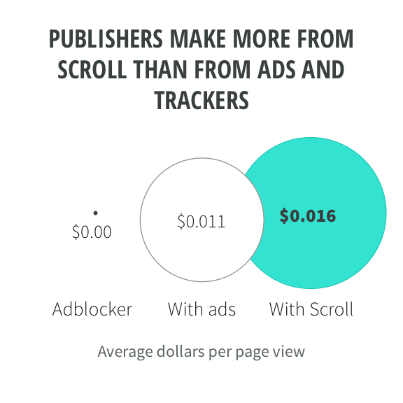 Publishers make more from Scroll than from ads and trackers. Average dollars per page view: Adblocker, $0. With ads, $0.011. With Scroll, $0.016