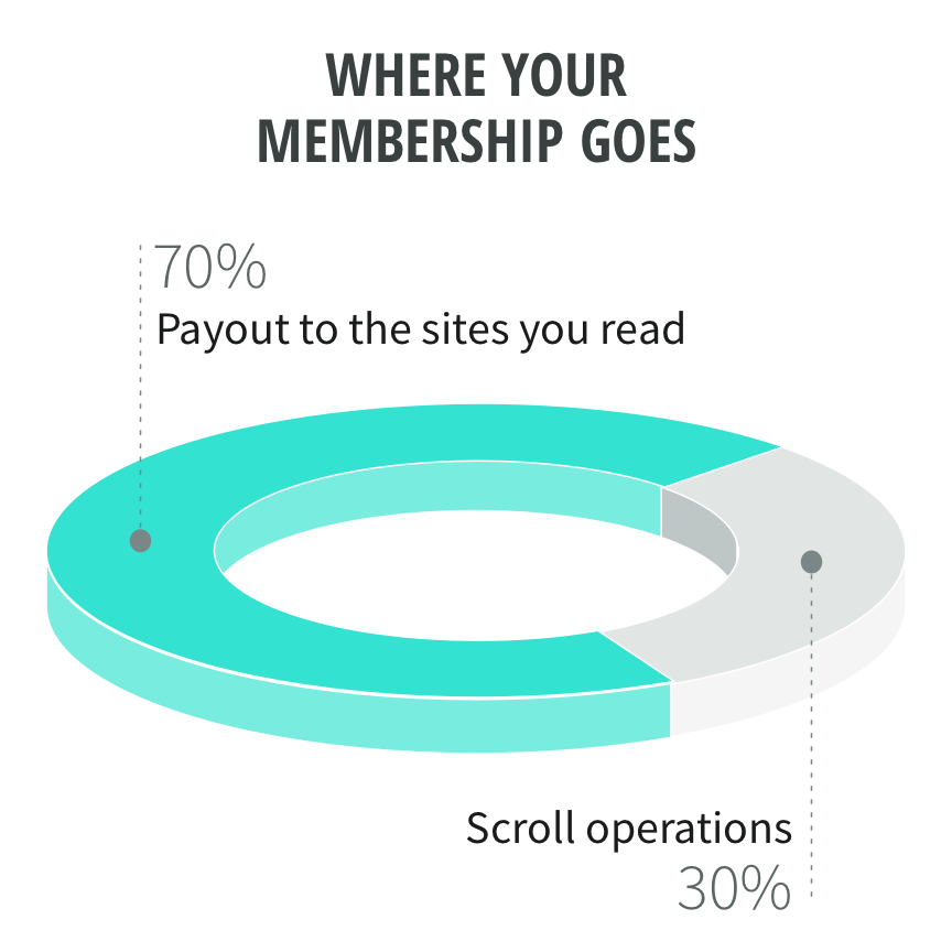 Where your membership goes: 70% payout to the sites you read, 30% to Scroll operations.