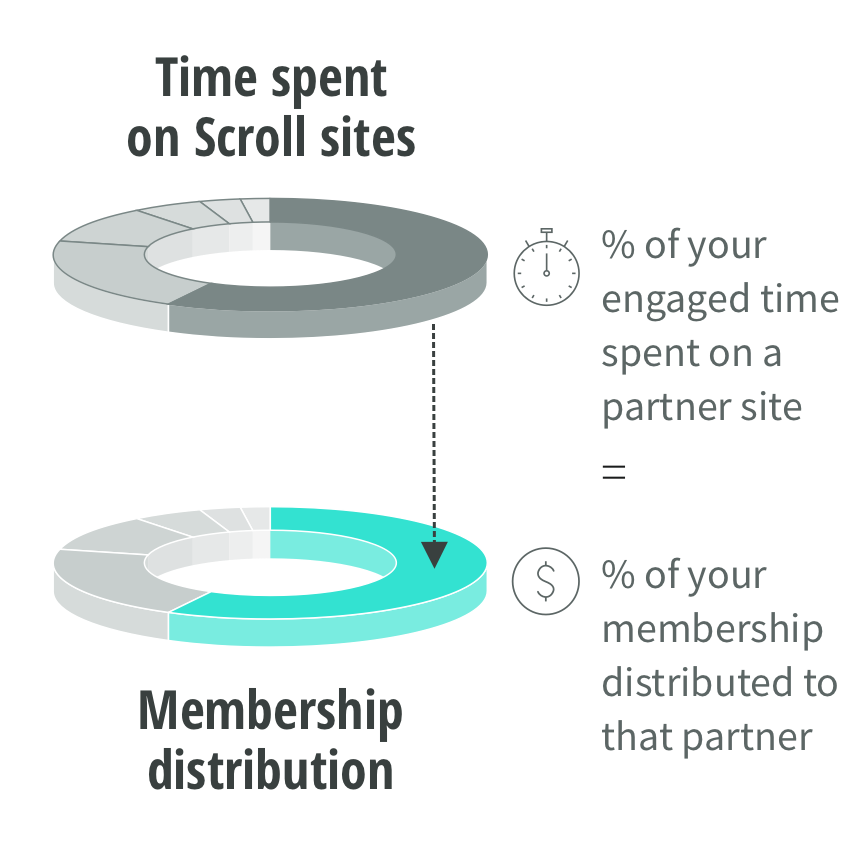 Out of the total time you spend on Scroll sites, the percentage of your engaged time spent on a partner site is equal to the percentage of your membership distributed to that partner.
